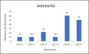 Indicadores - discentes ppger 2020