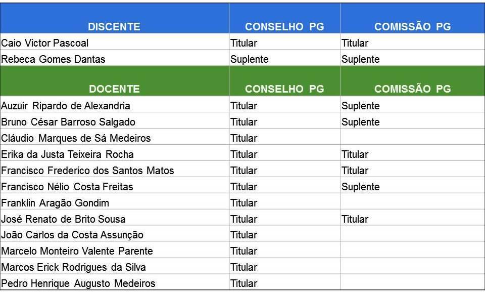 Tabela Conselho PG
